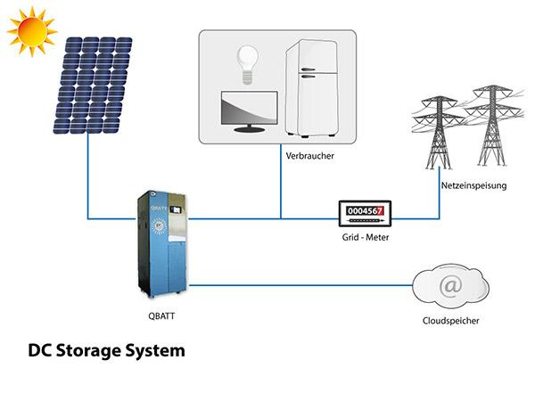 QBATT5 Schema System Neuinstallation